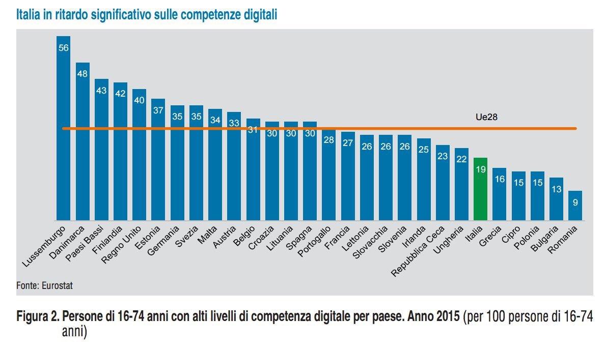 competenze digitali e trasformazione digitale